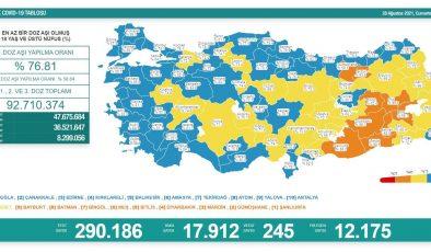 Bakanlık açıkladı: 245 ölüm, 17 bin 912 yeni vaka